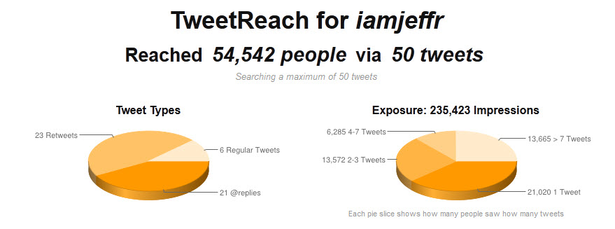 If you think you have enough metric tools, think again. TweetLevel enables you to search for specific hashtags, allowing you to decide who to follow based on the content of the conversation against the account owner. After finding out the account you wish to follow, TweetLevel helps you measure the account's social influence. You can also do an evaluation of what's going on around a particular topic. This allows you to know if the trend is worthy of being followed. In Cairns Social Media Management, this tool is very useful in managing public relations. It will help Social Media Managers to identify a Twitter conversation, where it is headed to, what is wrong and what are the corrective measures.
