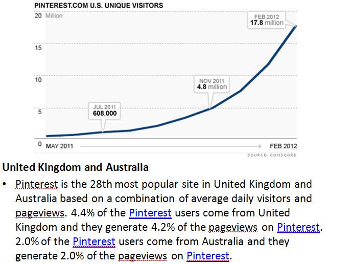 Pinterest_Australia_stats